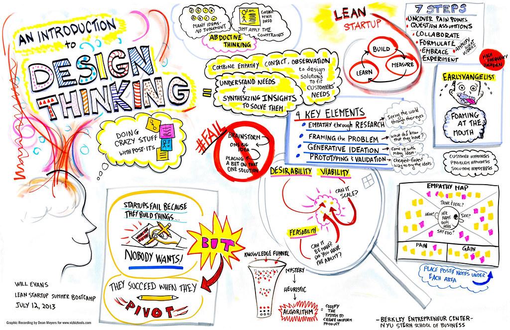Formation Design Thinking : Tout Comprendre sur les Cursus de Formation F2i